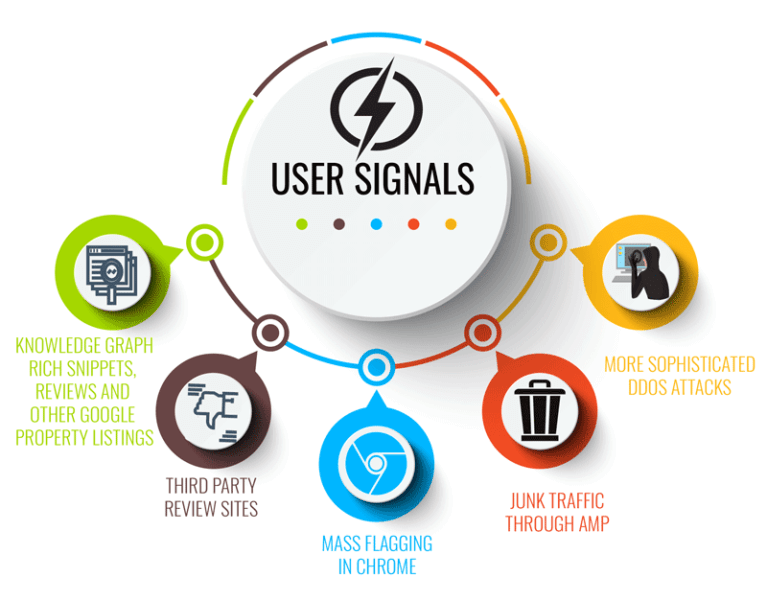 negative-seo-user-signals-767x600